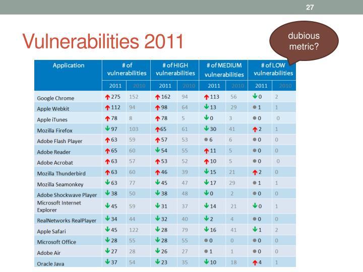 Vulnerabilities 2011