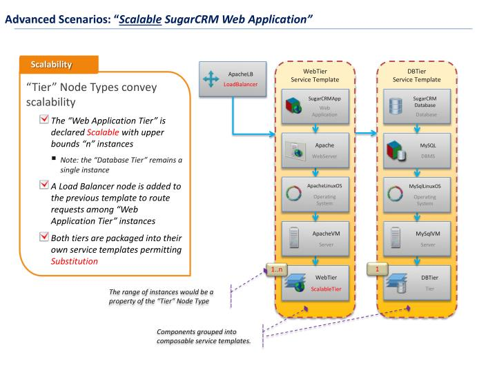 Ppt Topology And Orchestration Specification For Cloud