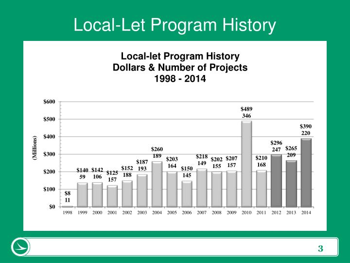 Local let program history