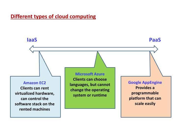 Different types of cloud computing