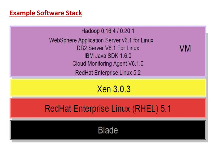 Example Software Stack