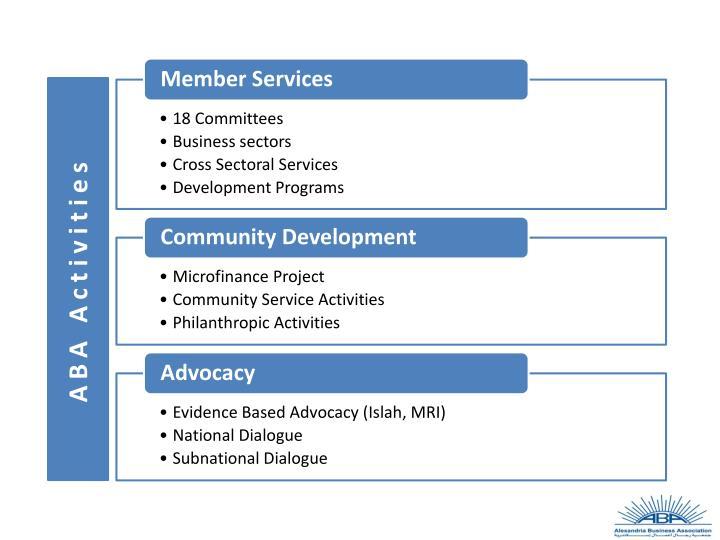 ABA Activities