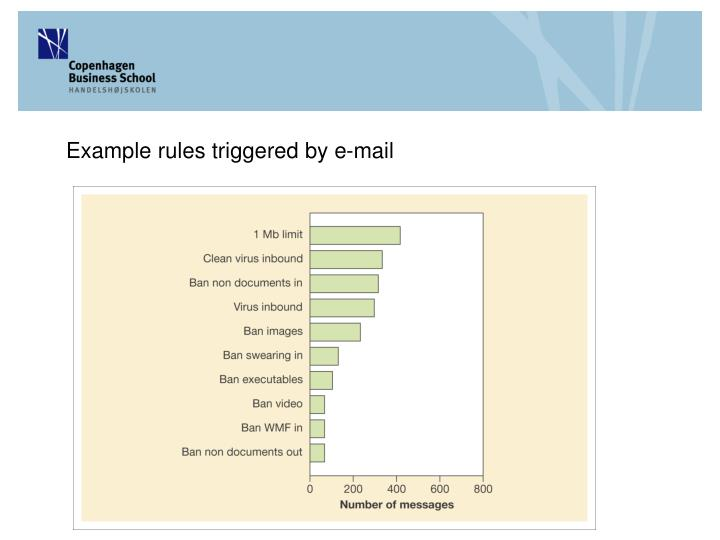 Example rules triggered by e-mail
