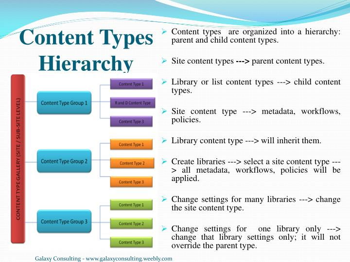 Content types hierarchy