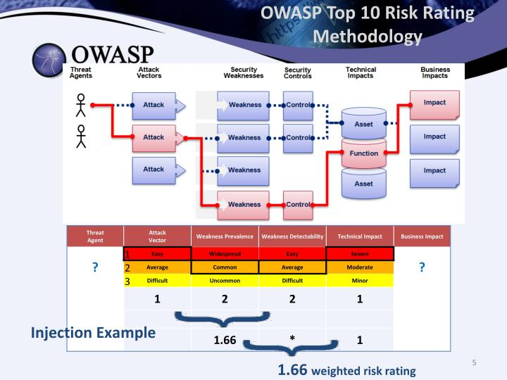 OWASP Top 10 Risk Rating Methodology