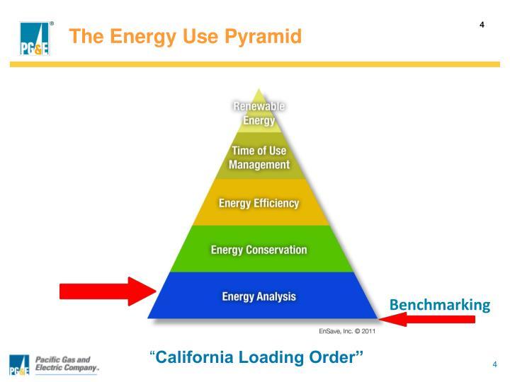 The Energy Use Pyramid