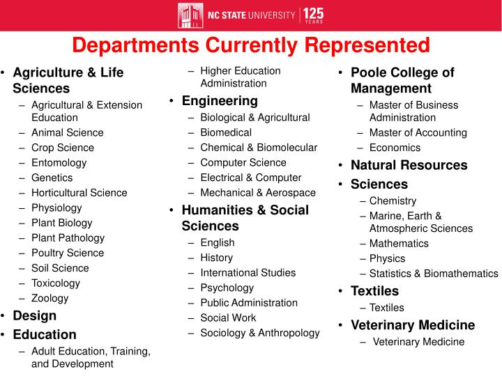 Departments Currently Represented