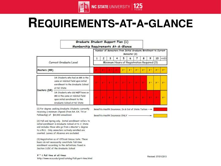 Requirements-at-a-glance
