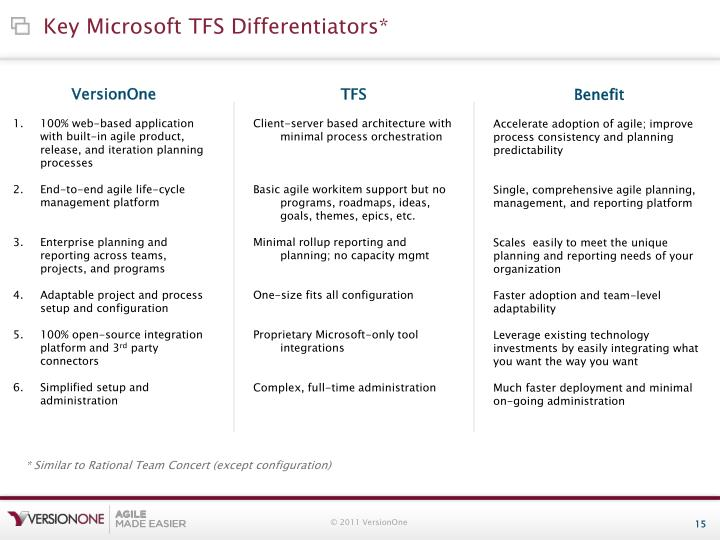 Key Microsoft TFS Differentiators*