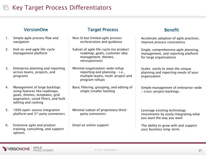 Key Target Process Differentiators