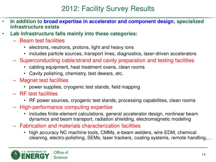 2012: Facility Survey Results