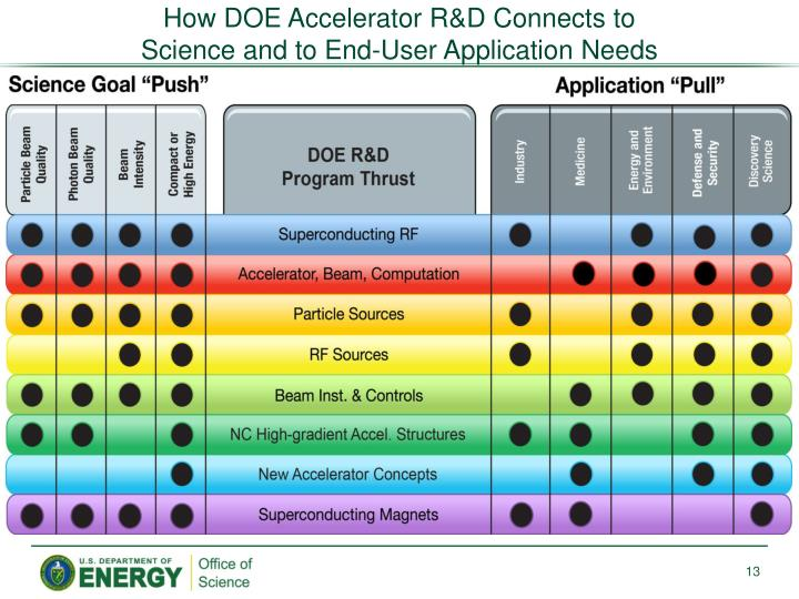How DOE Accelerator R&D Connects to