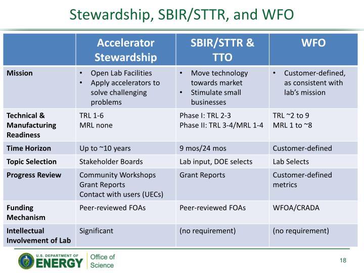 Stewardship, SBIR/STTR, and WFO