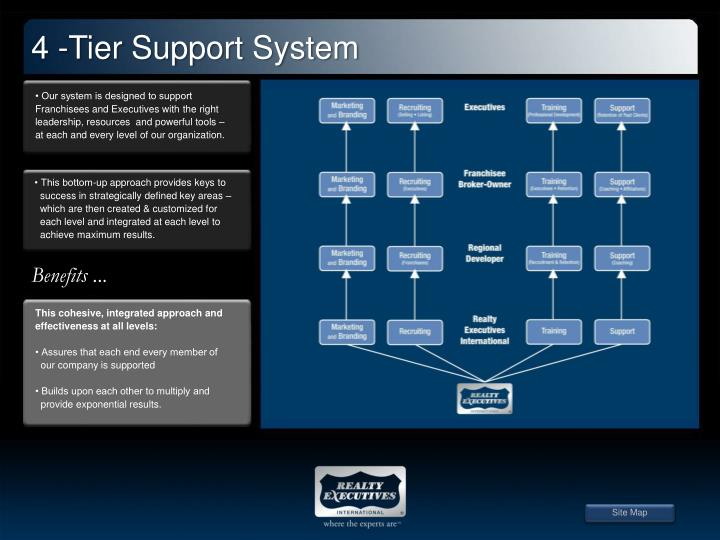 4 -Tier Support System