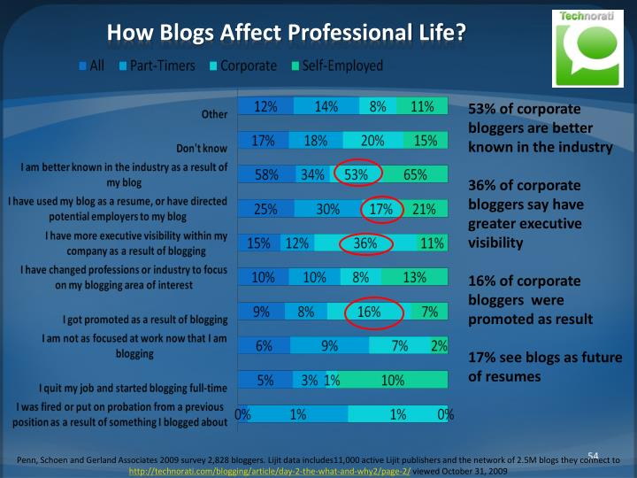 How Blogs Affect Professional Life?