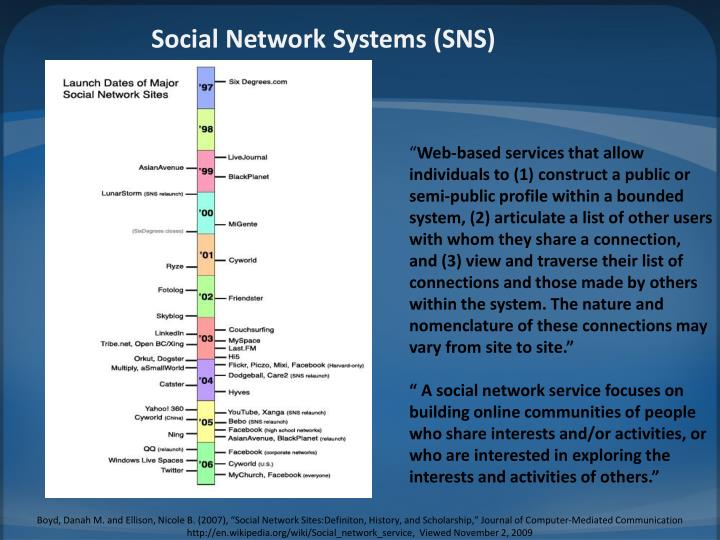 Social Network Systems (SNS)