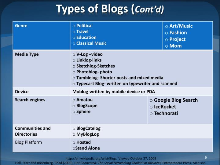 Types of Blogs (