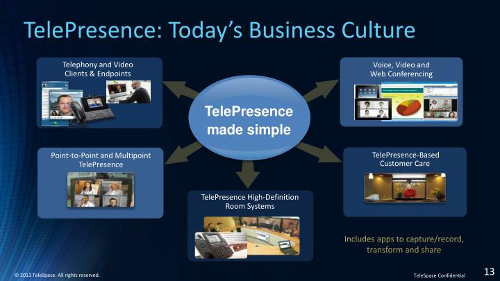 TelePresence: Today's Business Culture