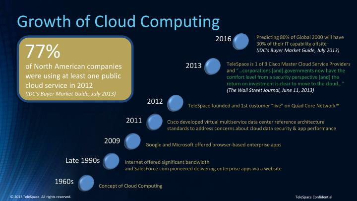 Growth of Cloud Computing