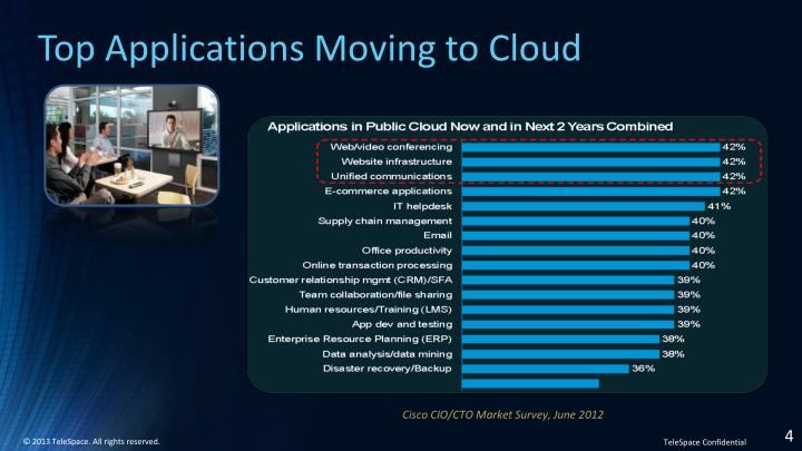 Top Applications Moving to Cloud