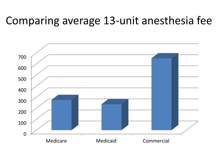 Comparing average 13-unit anesthesia fee