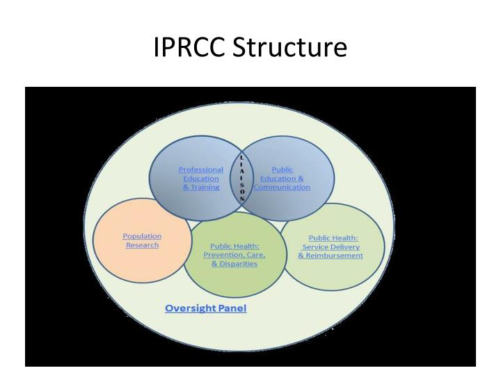 IPRCC Structure