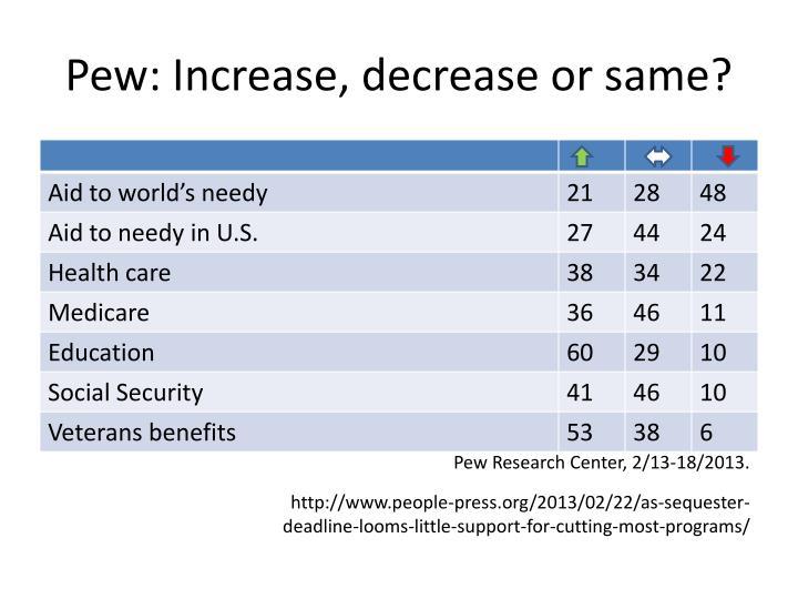 Pew: Increase, decrease or same?