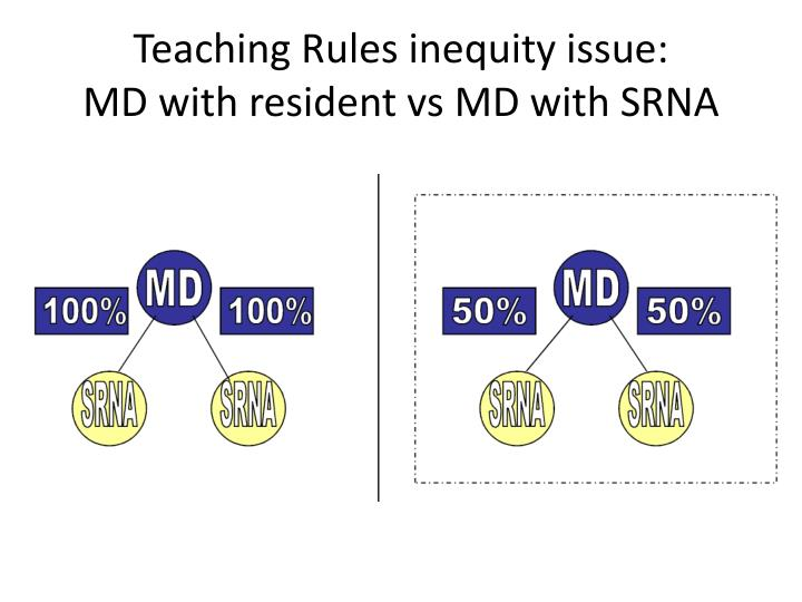 Teaching Rules inequity issue: