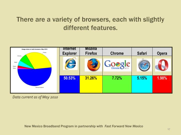 There are a variety of browsers, each with slightly different features.