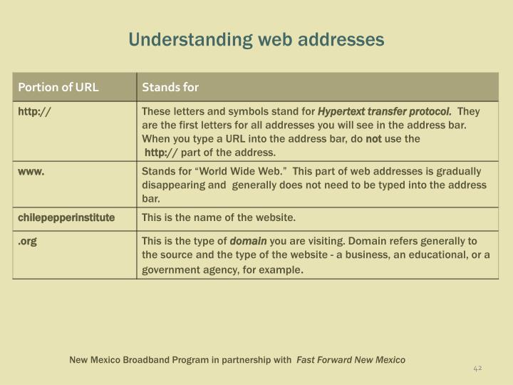 Understanding web addresses