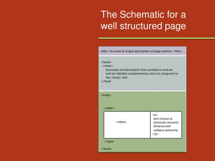 The Schematic for a well structured page