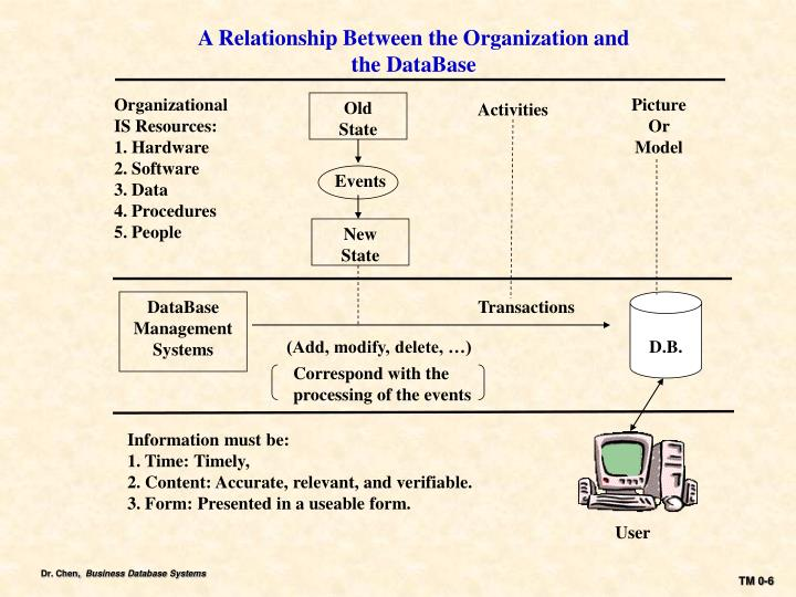 A Relationship Between the Organization and the DataBase