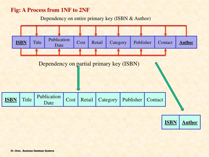 Fig: A Process from 1NF to 2NF