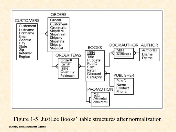Figure 1-5  JustLee Books'  table structures after normalization