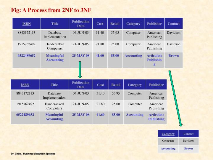 Fig: A Process from 2NF to 3NF