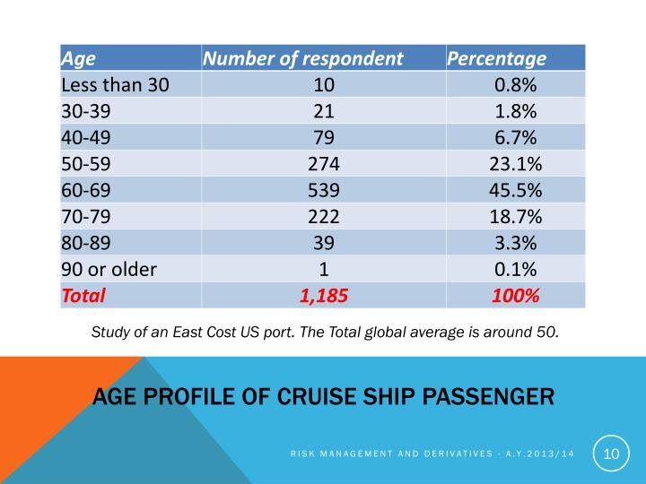 Age profile of cruise ship