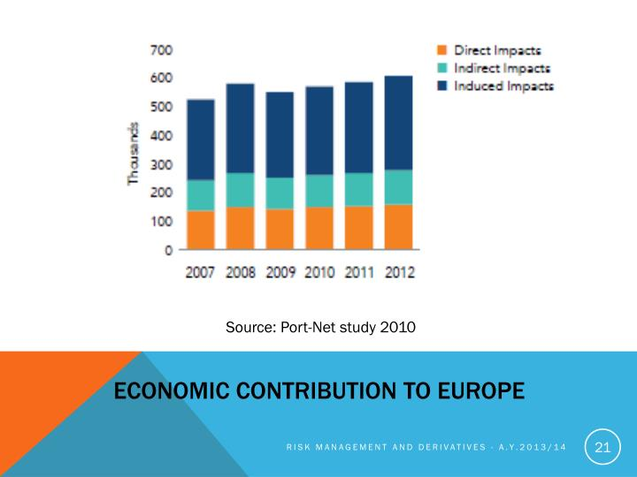 Economic Contribution to Europe