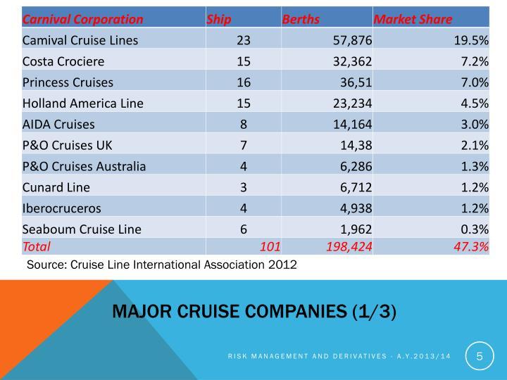 Major cruise companies (1/3)