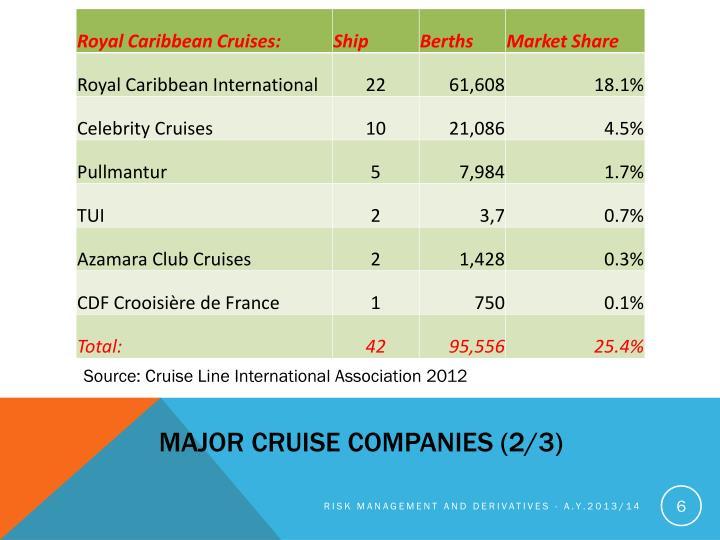 Major cruise companies