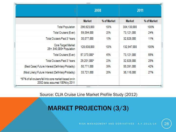 Market projection (3/3)