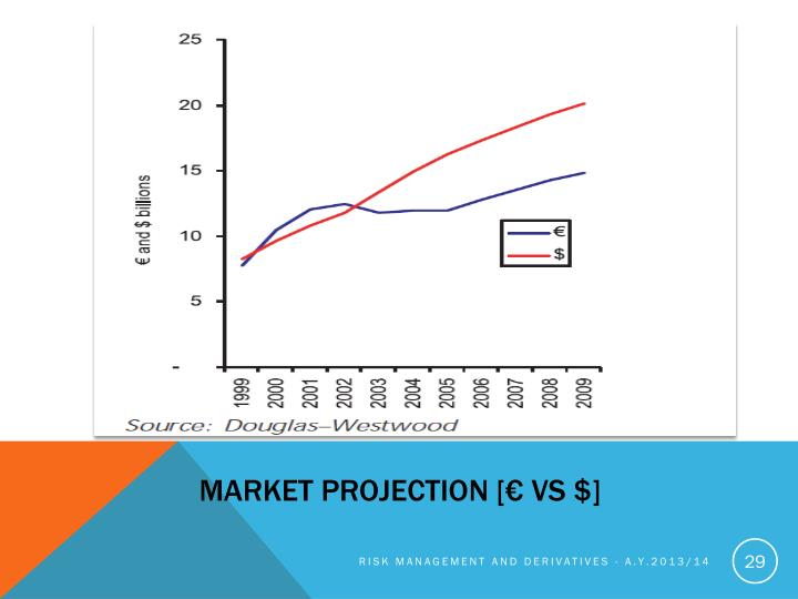 Market Projection [