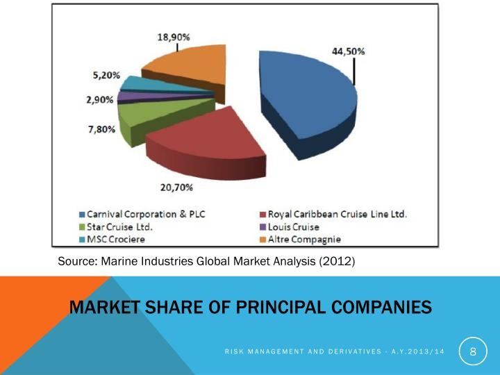 Market share of principal companies
