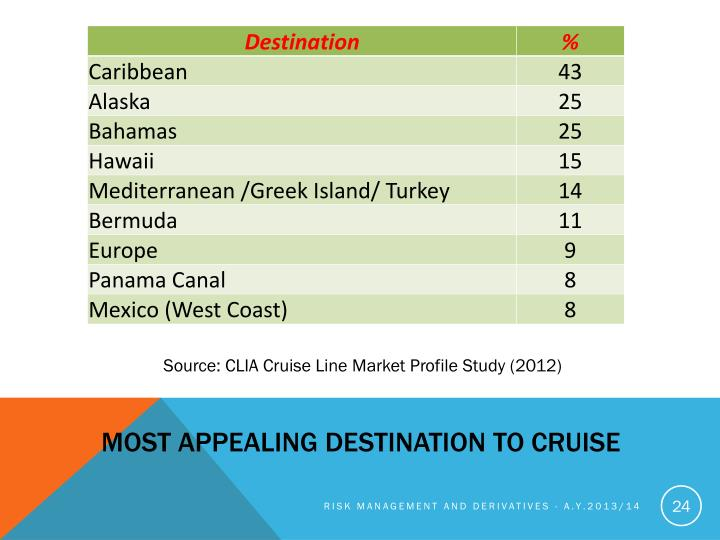 Most appealing destination to cruise