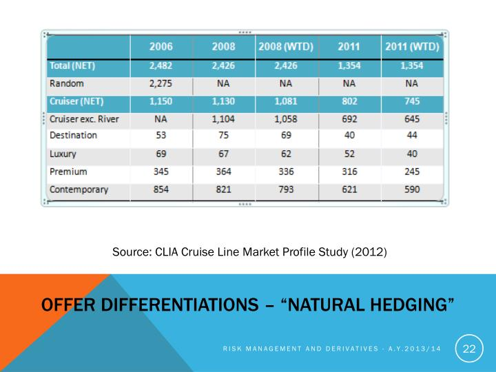 "Offer differentiations – ""Natural Hedging"""