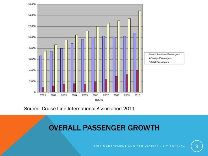 Overall passenger