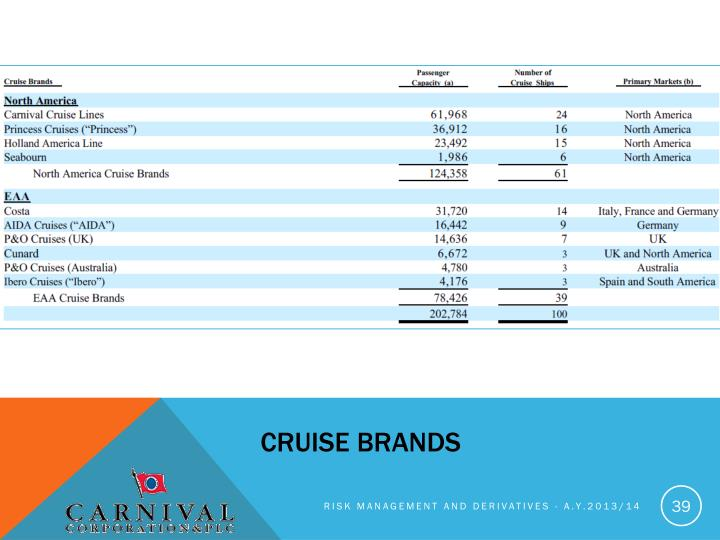 cruise brands