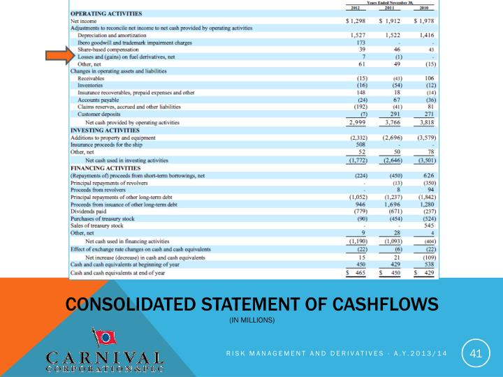 Consolidated statement of