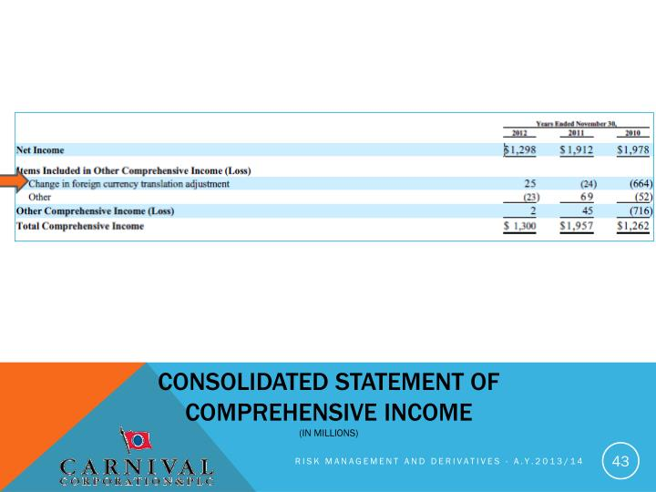 Consolidated statement of comprehensive income