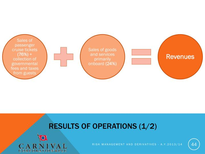 Results of operations (1/2)