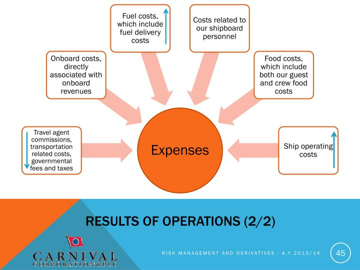Results of operations (2/2)